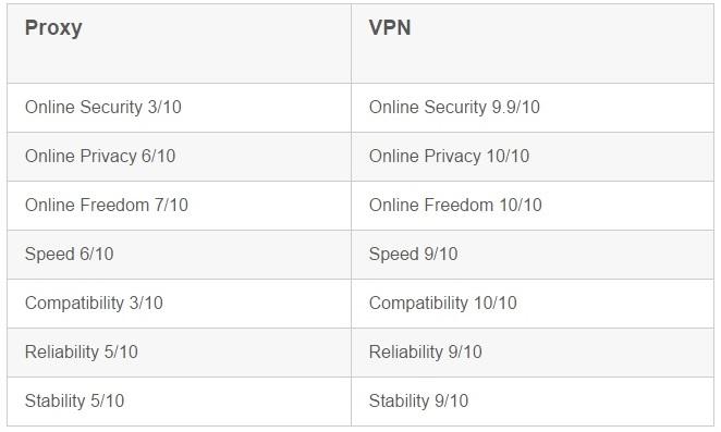 VPN Vs Proxy Comparison