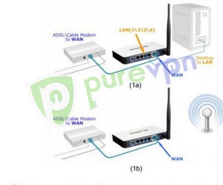 Belkin Router VPN Setup