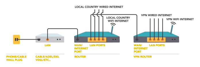 Step 1 to connect two routers
