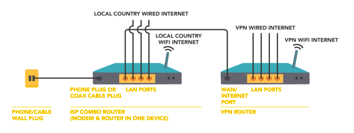 How To Connect Two Routers