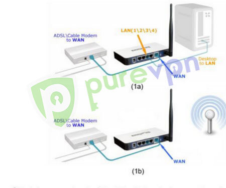 Image shows how zyxel router vpn setup look like